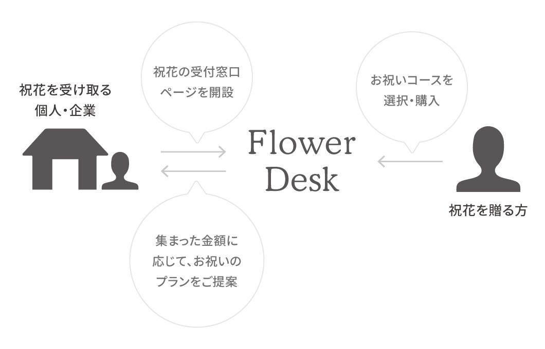祝花おまとめ FlowerDesk - サービス概要 | HitoHana(ひとはな)