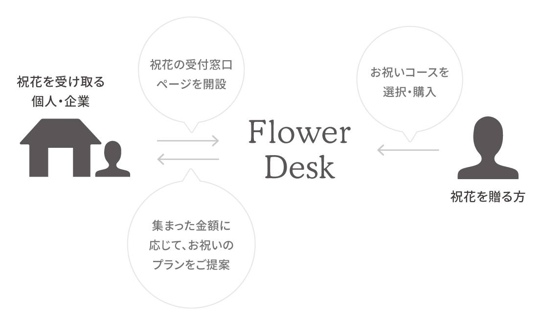 祝花おまとめ FlowerDesk(フラワーデスク) - サービス概要 | HitoHana(ひとはな)